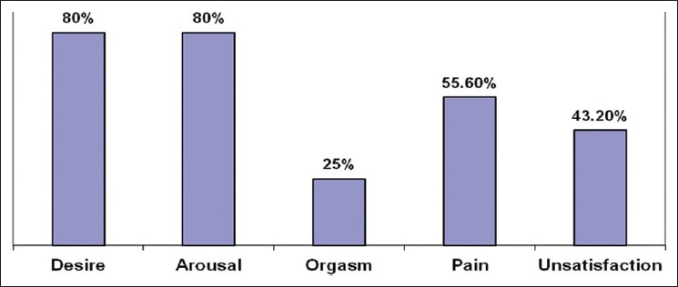 Figure 1: Percentage of sexual dysfunction in menopausal women