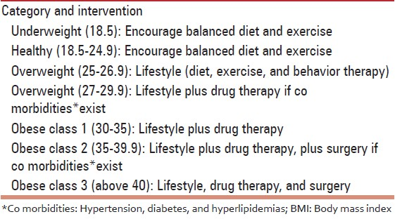 body mass index table clinical guidelines on the identification