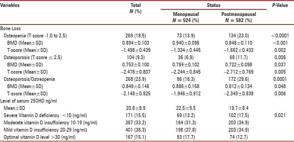 Low vitamin D, and bone mineral density with depressive