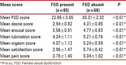 Table 3: Mean score of various domains of female sexual dysfunction