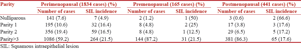 Table 2: Incidence squamous intraepithelial lesion in relation to parity in three groups of women
