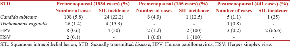 Table 5: Different sexually transmitted diseases and squamous intraepithelial lesion incidence in the three categories of women