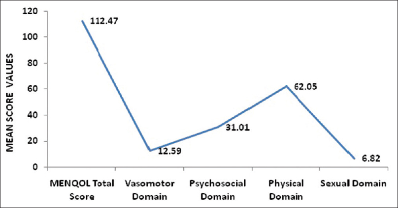 Figure 1: Distribution of the mean values of menopausal specific quality of life total score and other various domains