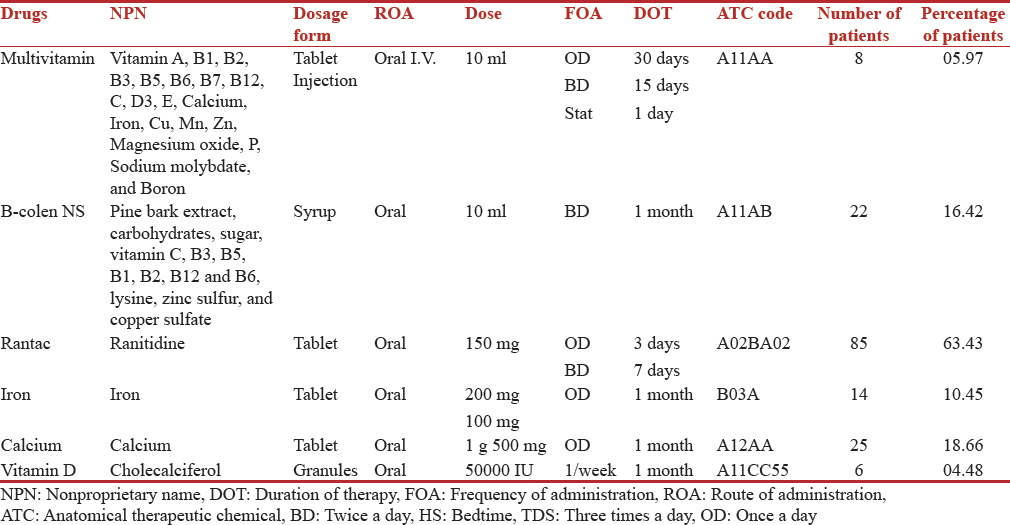 Table 3: Taxonomic profile of supportive drugs used in menopausal women