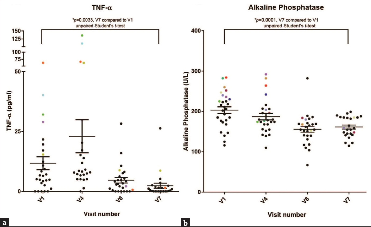 Figure 2: (a and b) TNF-α and alkaline phosphatase levels in individual patients following treatment with <i>Dalbergia sissoo.</i> Tumor necrosis factor-α (a) and alkaline phosphatase (b) levels at baseline (visit-1, V1) and posttreatment 3-months (visit-4, V4), 9-months (visit-6, V6), and 12-months (visit-7, V7). Data points (higher range at V1/V4), marked in color across visits, enable comparison of individuals across treatment