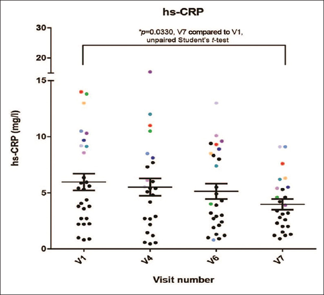 Figure 3: High-sensitivity C-reactive protein levels in individual patients following treatment with <i>Dalbergia sissoo</i>. High-sensitivity C-reactive protein in patients at baseline (visit-1, V1) and posttreatment 3 months (visit-4, V4), 9 months (visit-6, V6), and 12 months (visit-7, V7). Data points (higher range at V1/V4), marked in color across visits, enable comparison of individuals across treatment