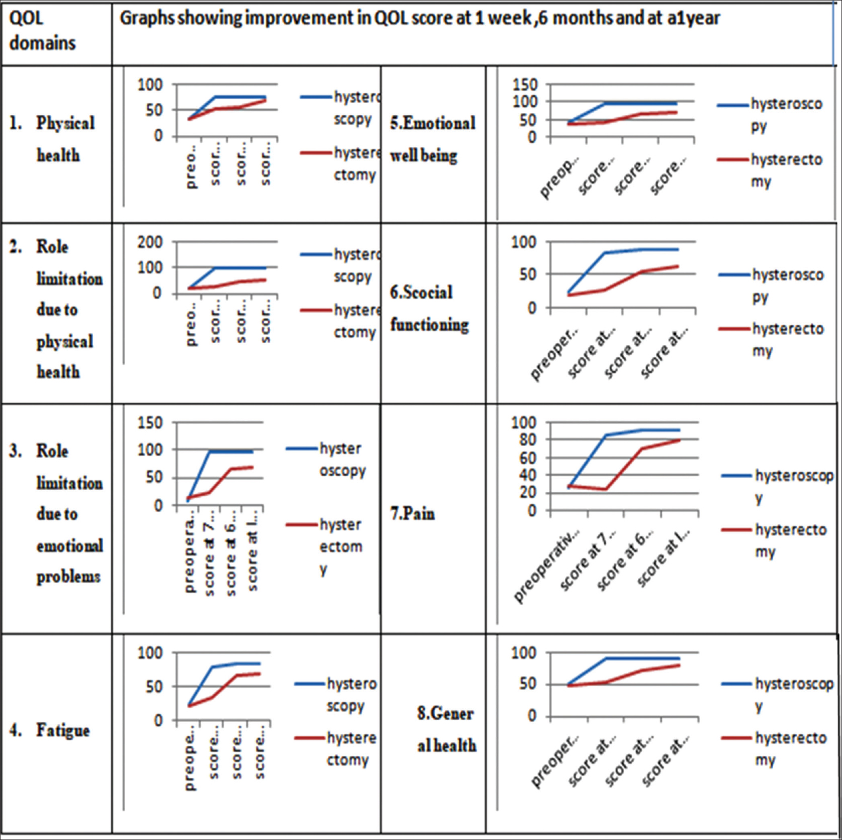 Figure 1: Graphs showing change on quality of life in all 8 domains at 1 week, 6 months, and 1 year postoperatively