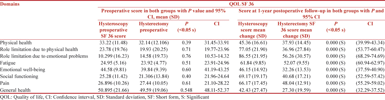 Table 6: Preoperative quality of life score and change in quality of life scores at 1-year follow-up