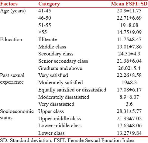 Sexual health of postmenopausal women in North India Jain N, Mehra R