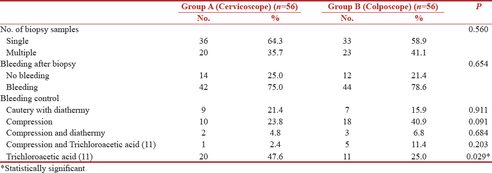 Table 3: Cervical biopsy in both groups