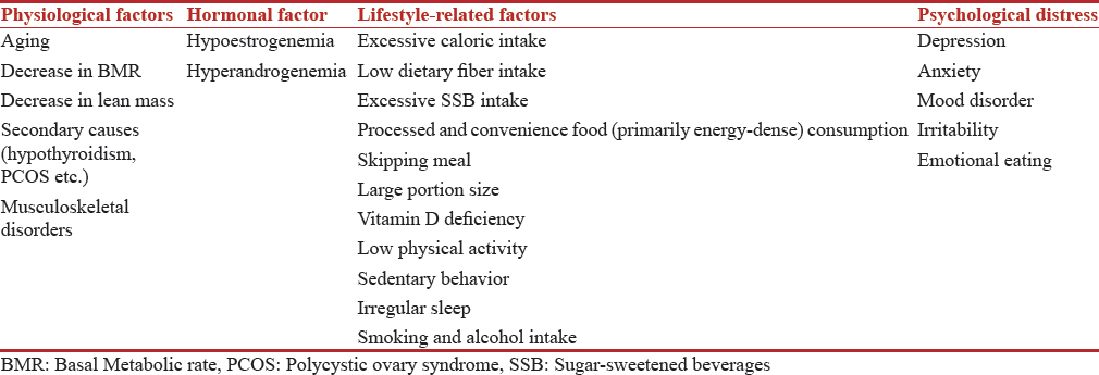 Table 1: Etiological factors in menopausal obesity