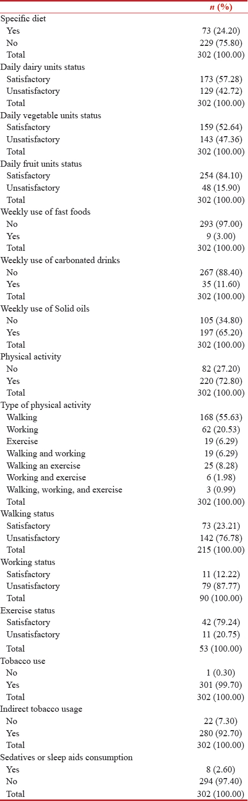 Table 2: Lifestyle of participants (diet, physical activities, and tobacco/alcohol consumption)
